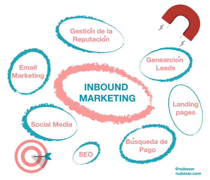 agencia-de-marketing-online-valencia-y-agencia-de-social-media-valencia-que-es-el-inbound-marketing-2