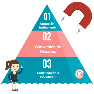 Estrategia de Inbound Marketing de tu agencia de marketing online valencia