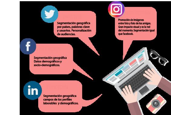 empresa de gestión redes sociales: publicidad en redes sociales