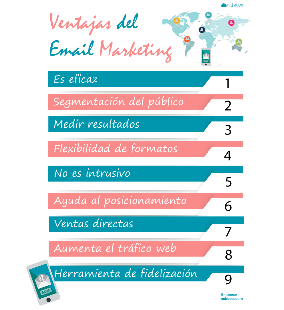 infografía de las ventajas del email marketing para empresas