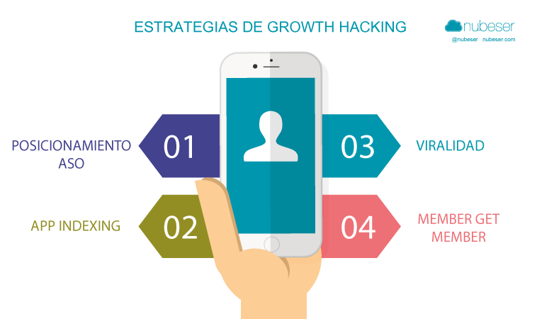 Estrategias growth hacking