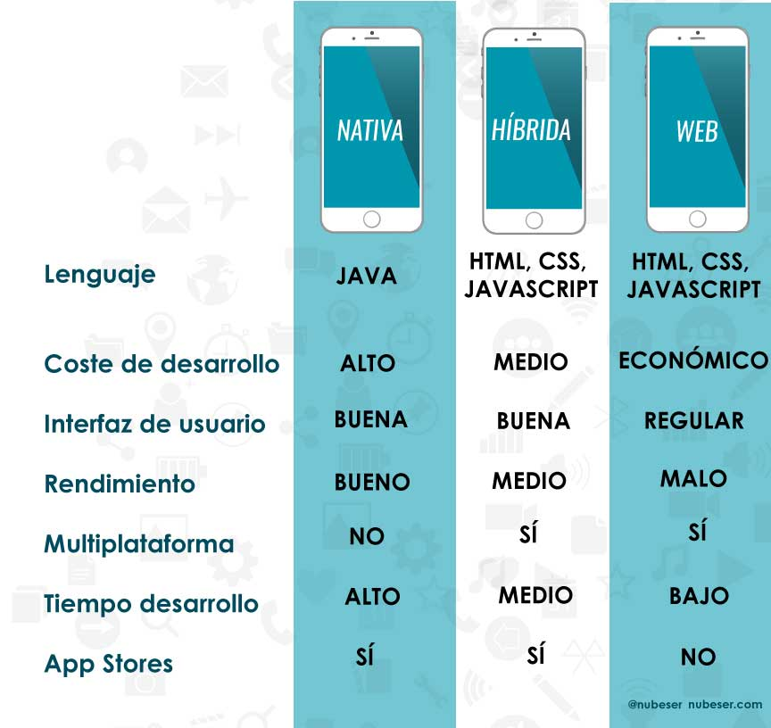 tabla comparativa tipos de desarrollo de apps